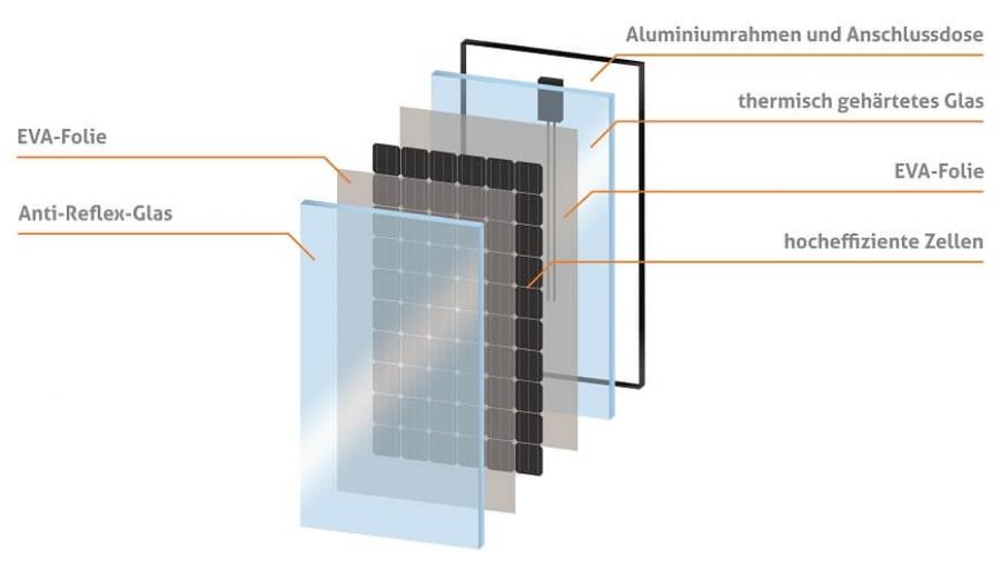 Rørig SOLARWATT Komplettpaket Store - Photovoltaikanlage Glas-Glas mit YJ-47