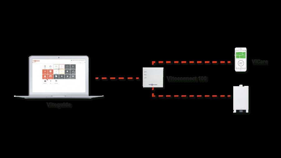 Viessmann vitoconnect 100 typ opto1 regelung modul vicare wifi wlan heat store for Viessmann vitoconnect