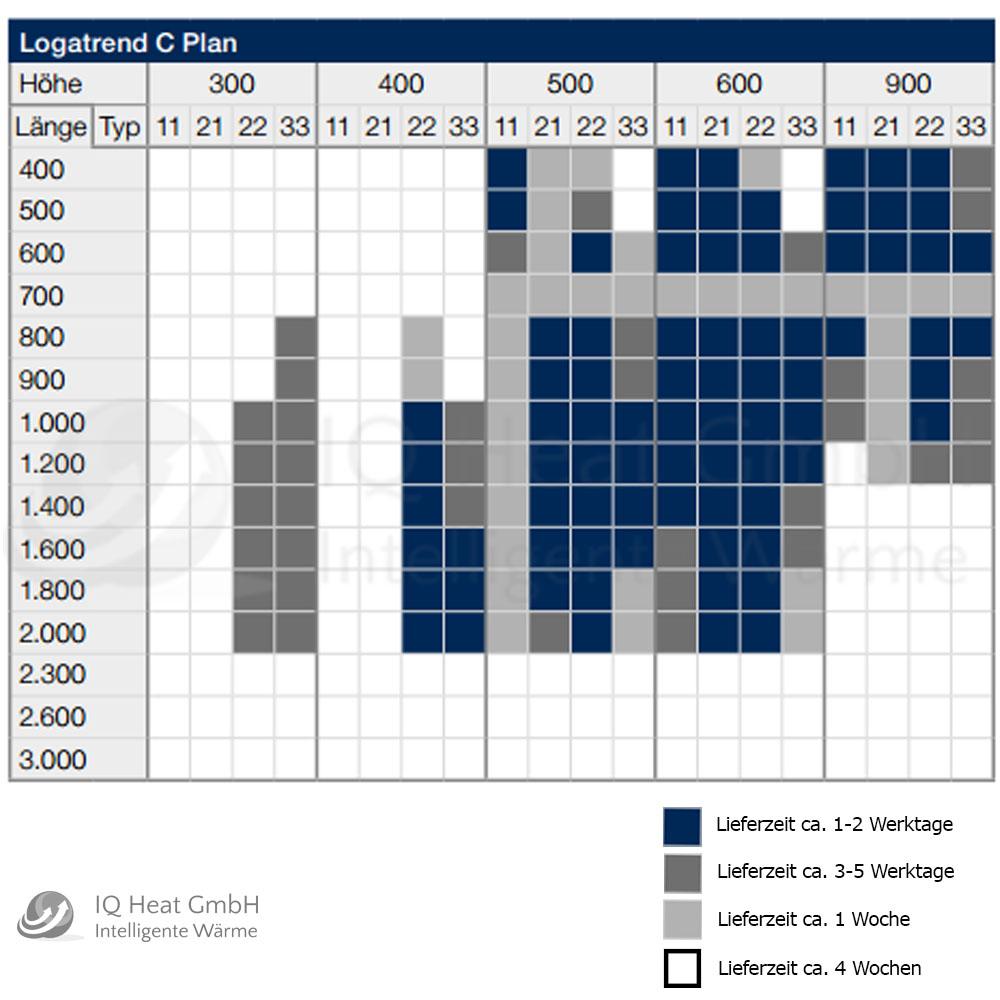 Buderus Kompakt Heizkörper Logatrend C Plan Bauhöhe 600 Typ 11 21 22 33