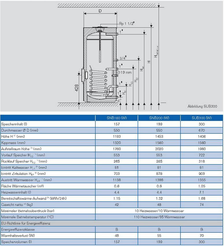 Atemberaubend Heißwassertank Diagramm Galerie - Elektrische ...