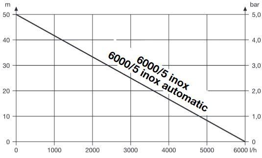 gardena tiefbrunnenpumpe premium typ 6000 5 inox 950 watt hersteller 1492 heat store. Black Bedroom Furniture Sets. Home Design Ideas