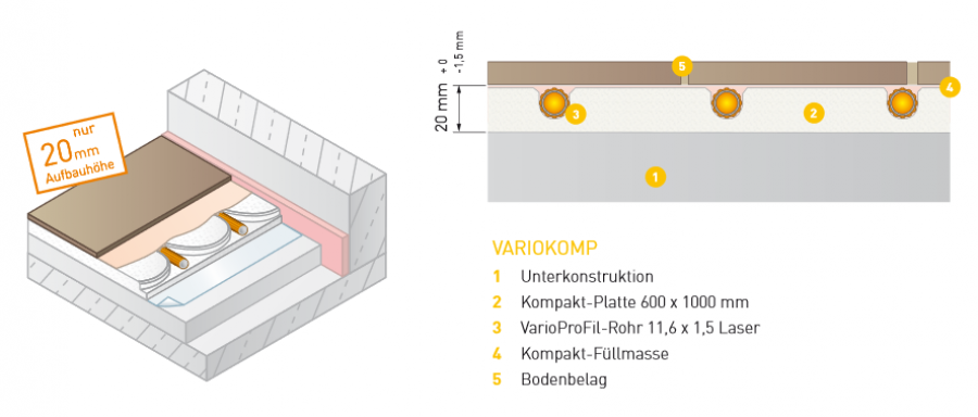 variotherm 20 m variokomp 20 mm trockenbau fussbodenheizung d nnbett heat store. Black Bedroom Furniture Sets. Home Design Ideas